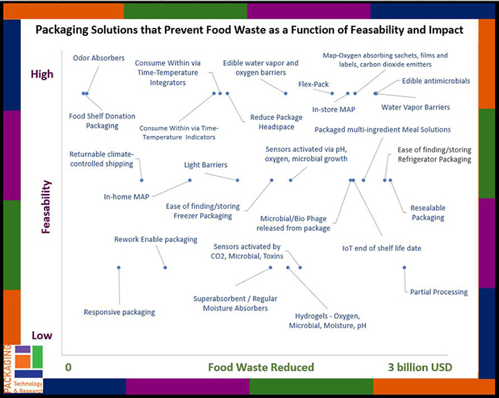 Graph of Packaging Solutions Viability and Availability Vs. Food Waste