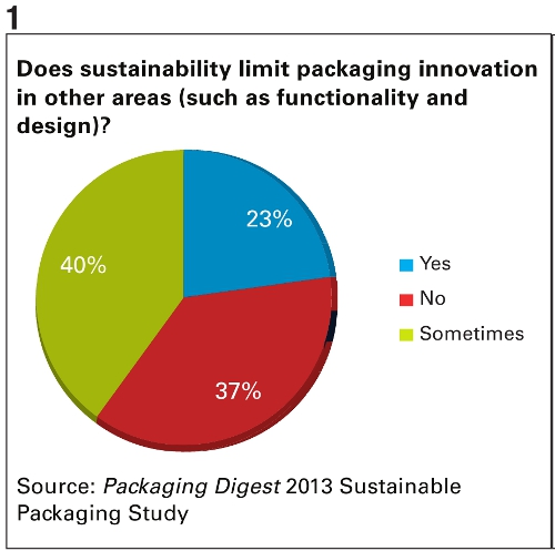 PD 2013 Sutainable Packaging Study Chart 1