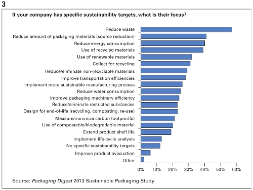 PD 2013 Sutainable Packaging Study Chart 3