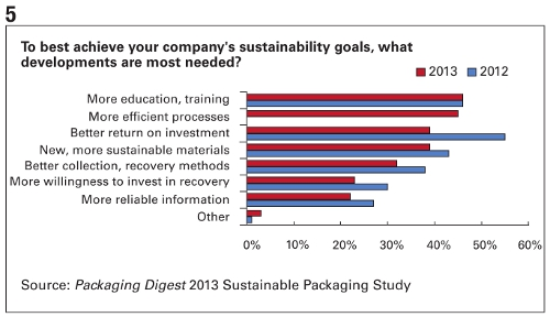 PD 2013 Sutainable Packaging Study Chart 5