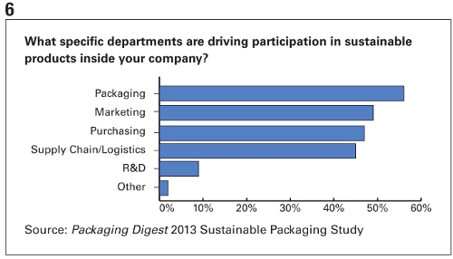 PD 2013 Sutainable Packaging Study Chart 6