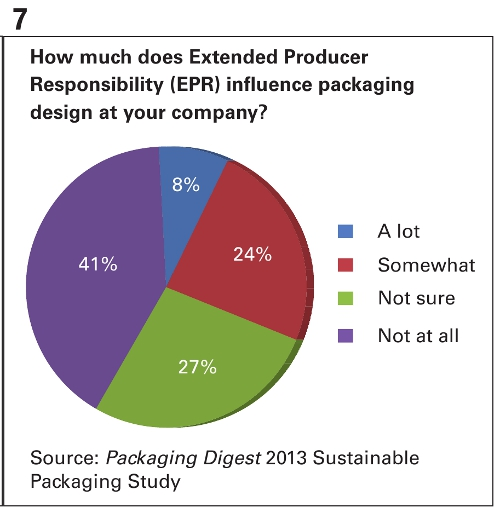 PD 2013 Sutainable Packaging Study Chart 7