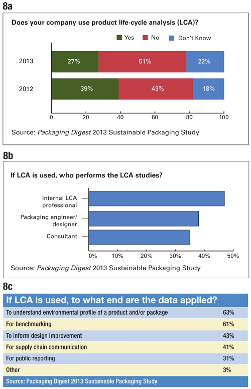 PD 2013 Sutainable Packaging Study Chart 8