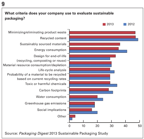 PD 2013 Sutainable Packaging Study Chart 9