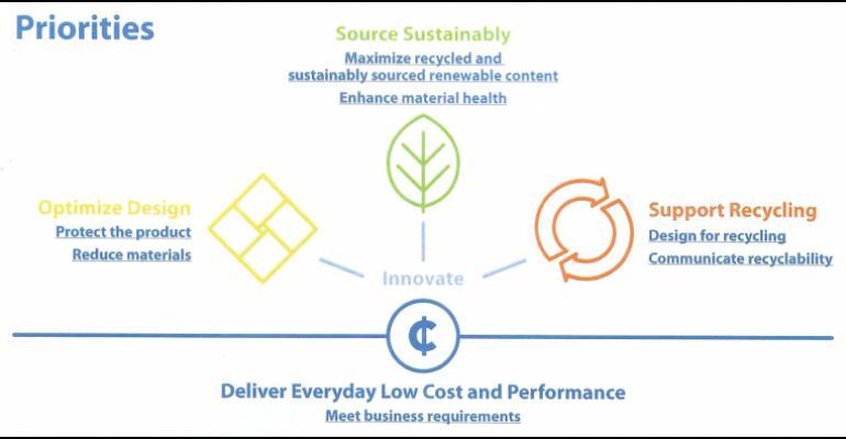 Walmart unveils new sustainable packaging priorities