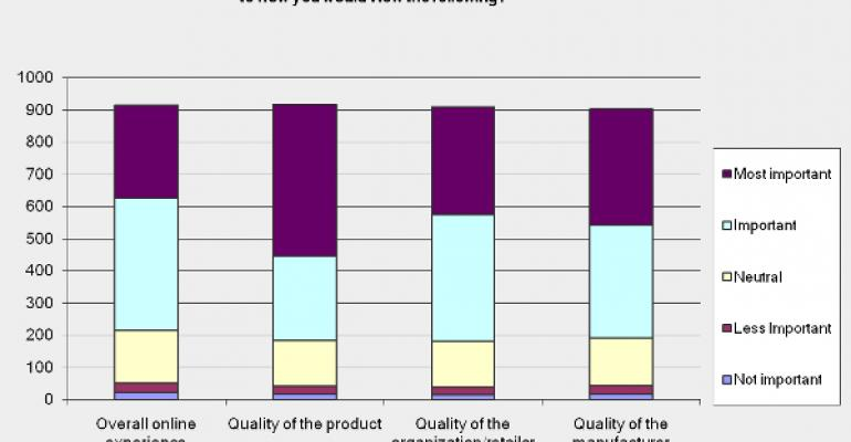 Study reveals the role of packaging for online shoppers