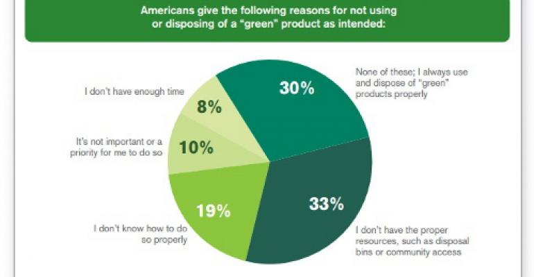 Consumers take responsibility for 'green' actions...