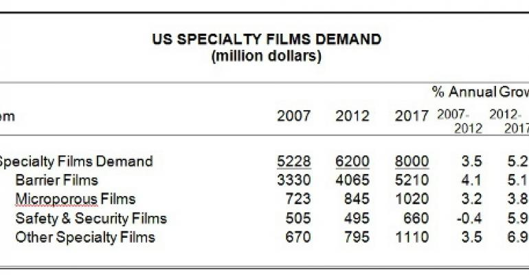 U.S. demand for specialty films growing 5.2 percent yearly