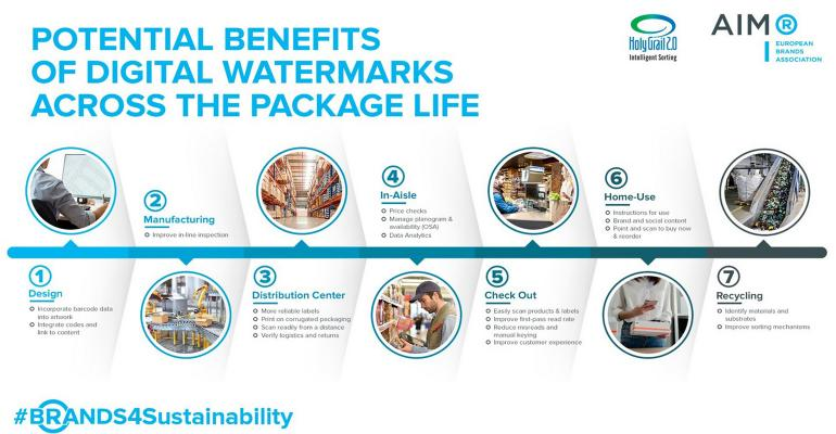 Digital Watermarks Benefits