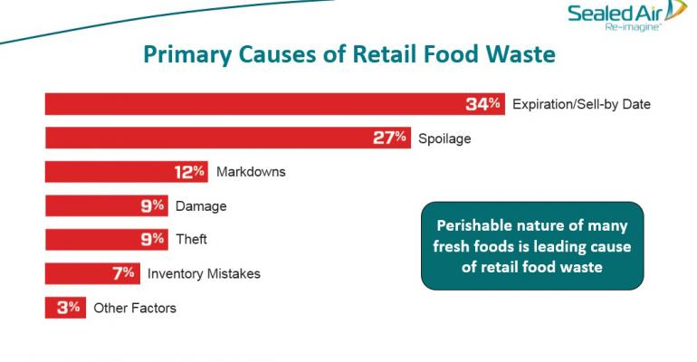 Experts identify packaging solutions to address food waste
