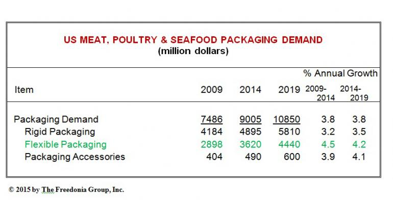 Protein foods feeding flexible packaging growth