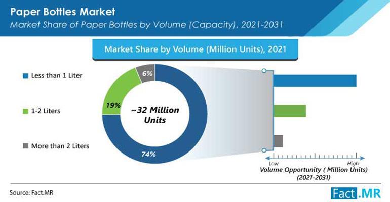 Paper-Bottles-Market_Volume-Ftr.jpg