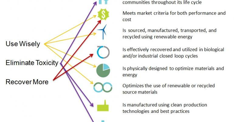 A sustainable materials management approach to packaging